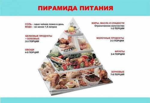 легкоусвояемые углеводы: таблица продуктов и диета с их ограничением